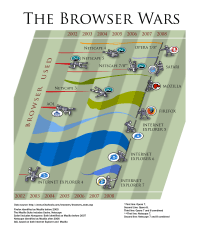 The Browser Wars | Personal project