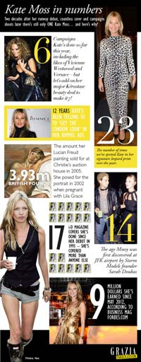 Kate Moss stats | Grazia magazine website