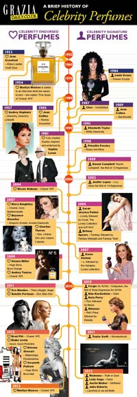 The history of celebrity perfumes | Grazia magazine website