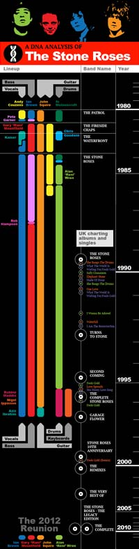 The Stone Roses timeline