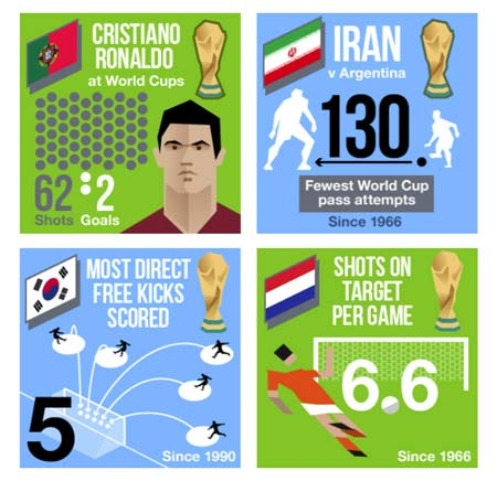 World cup stats | Equaliser daily football email